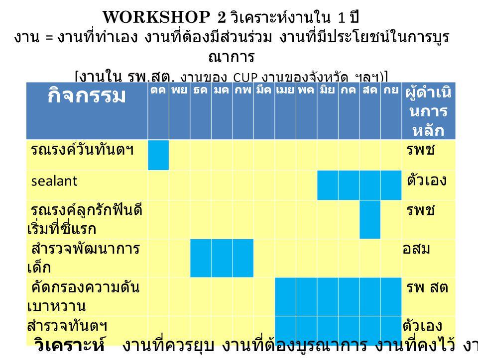 WORKSHOP 2 วิเคราะห์งานใน 1 ปี งาน = งานที่ทำเอง งานที่ต้องมีส่วนร่วม งานที่มีประโยชน์ในการบูรณาการ [งานใน รพ.สต. งานของ CUP งานของจังหวัด ฯลฯ)]